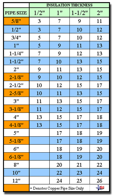 Pvc Fitting Charts For Insulation Proto Zeston Speedline Buyinsulationproducts Com